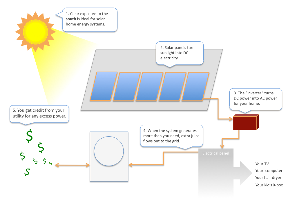 Modern Solar Solar Power